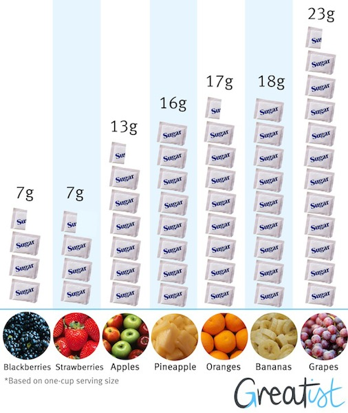 sugar fruit graph